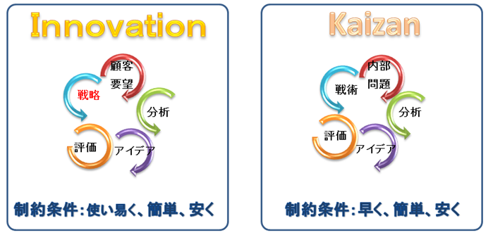 InnovationとKaizen