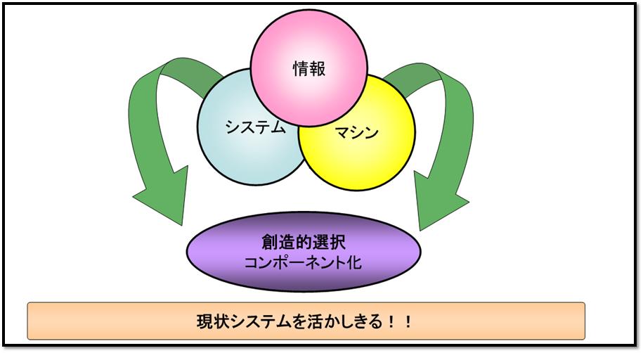 1x1.trans カイゼン  現状活用編