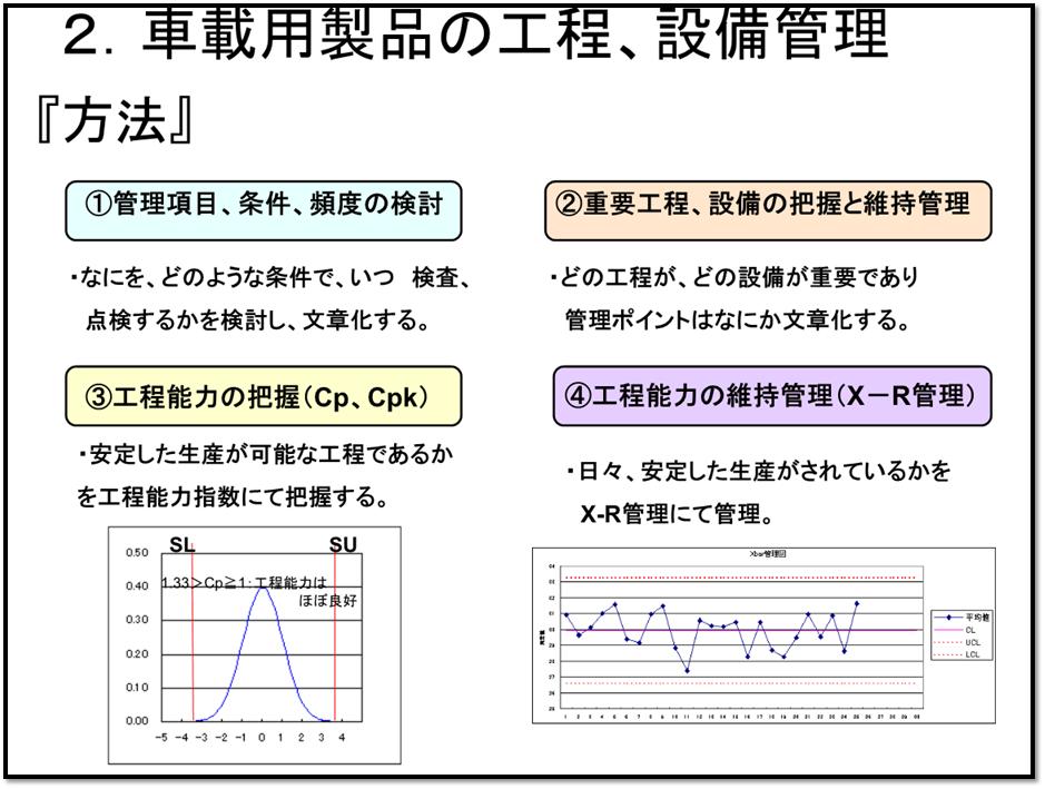 管理項目、条件、頻度の検討