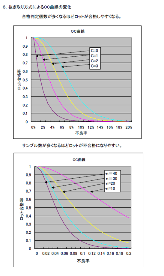 1x1.trans 抜き取り検査と基準  | JIS9015