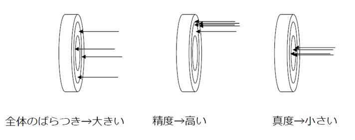 計測計量のバラツキ、精度、真度の解説