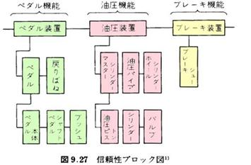 信頼性ブロック図