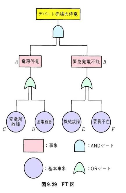 FT図の作成