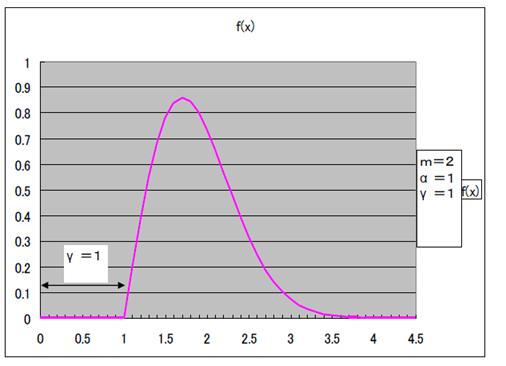 位置パラメータと形状パラメータ