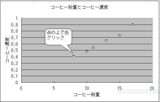散布図グラフ作成方法4