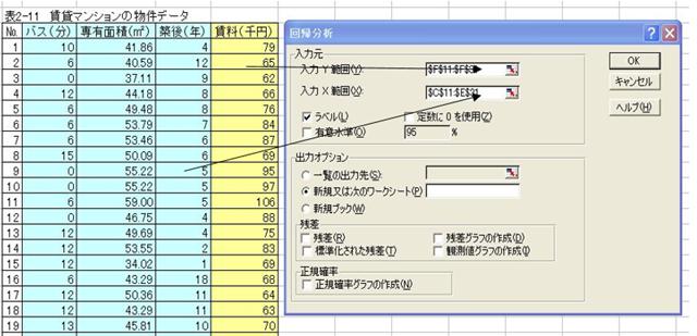 物件データの回帰分析