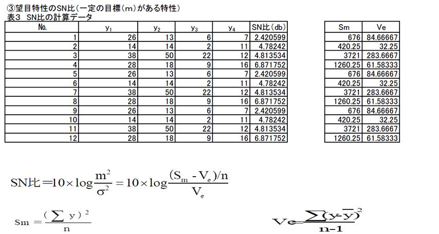 SN比の計算データー
