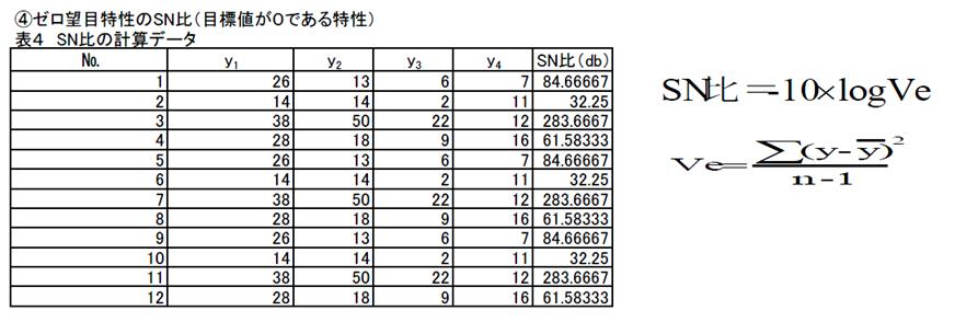 SN比の計算データー2