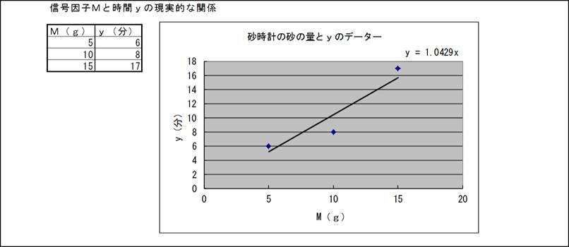 信号因子Mと時間yの理想的な関係
