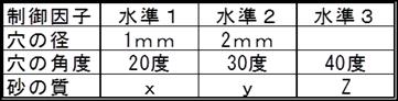 砂時計事例・・制御因子と水準