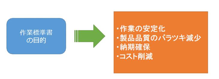 作業標準書の目的 | 文書管理システムのいち手段 | 製品品質のバラツキの安定化