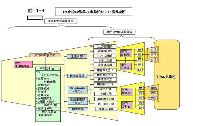 TPM推進組織と職制モデルづくり具体的事例
