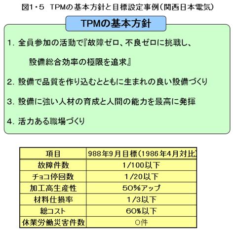 TPMの基本方針と目標の設定