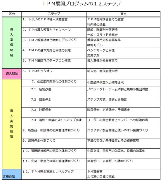 TPM展開プログラムの12ステップ