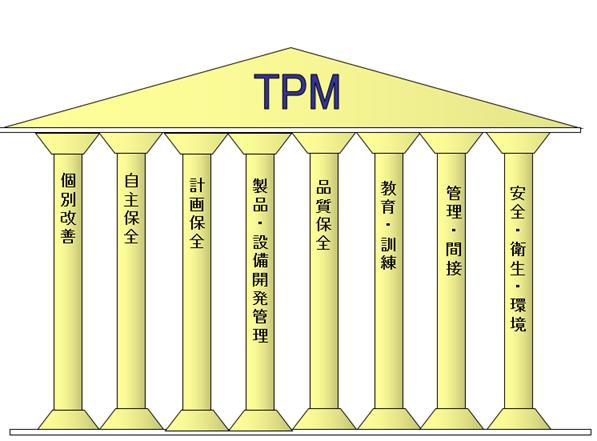 TPM展開8本柱