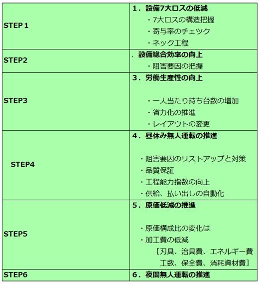 生産効率化の進め方のステップ