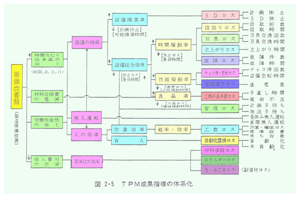 1x1.trans TPM 生産効率の考え方