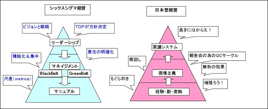 シックスシグマ経営と従来の日本型経営