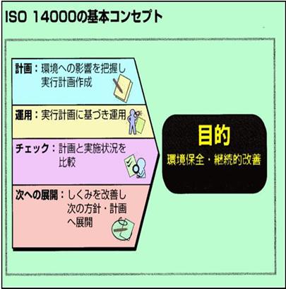 IS014000規格の要求事項