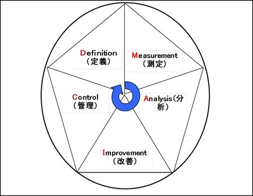 図解シックスシグマ手法 | DMAICの概念