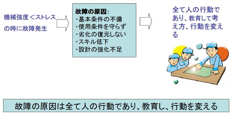 設備故障解析の教育