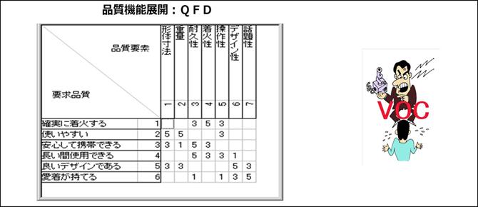 品質機能展開 QFD
