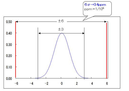 6シグマ - リーンシックスシグマの概念