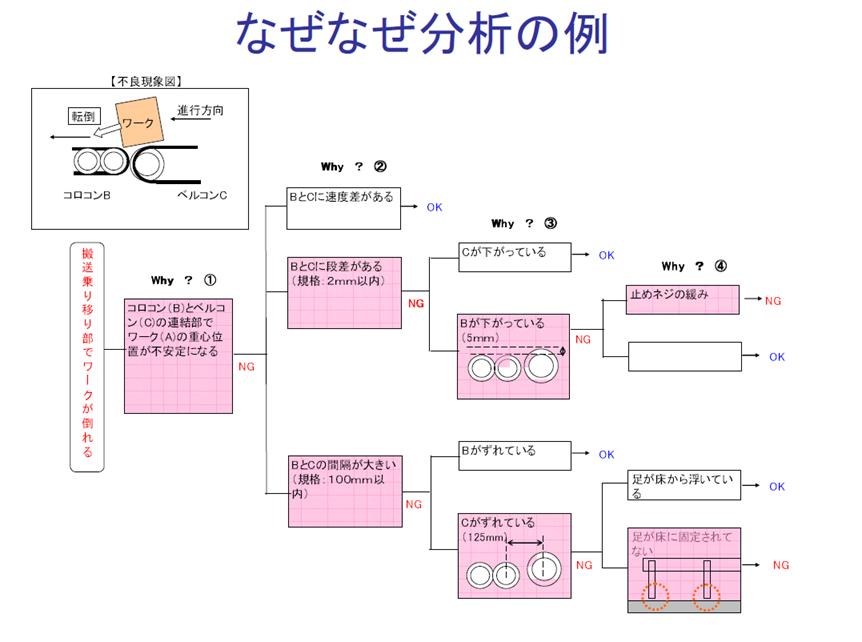 1x1.trans 5W1H(ナゼナゼ)シート